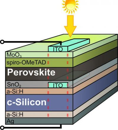 Perovskite/silicon tandem solar cell achieves record efficiency